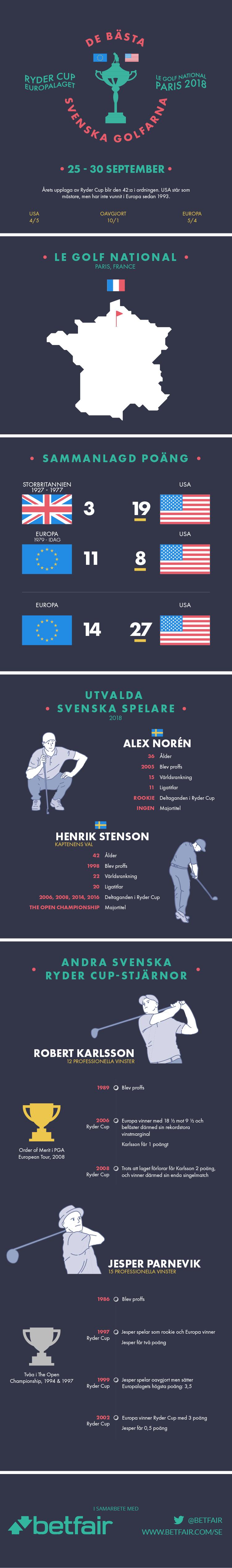 Svenska golfare i Ryder Cup